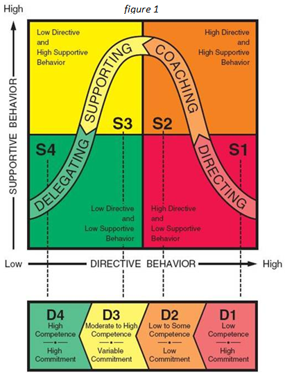 armys approach to situational leadership management essay The trait model of leadership is based on the characteristics of many leaders -  both successful  most of these factors relate to situational factors  height might  be necessary to perform the tasks efficiently in a military leadership position   managers can utilize the information from the theory to evaluate their position in  the.
